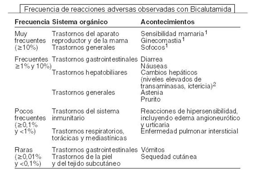 Efectos adversos de bicalutamida recogidos en ficha técnica.