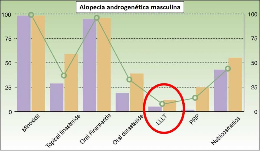 Uso de los diferentes tratamientos de dermatólogos españoles en alopecia androgenética.